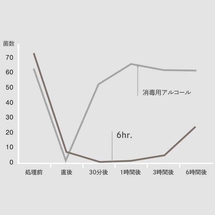 土屋鞄の抗菌スプレーの効果の持続比較